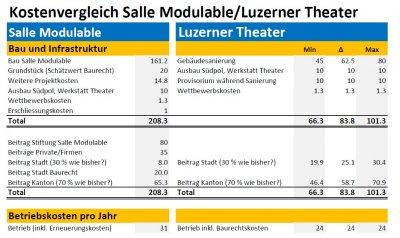 Luzerner Theater und Salle Modulable - Luzerner Kulturlandschaft auf dem Scheideweg